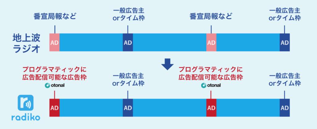 音声広告の効果とその可能性とは?拡大する市場規模
