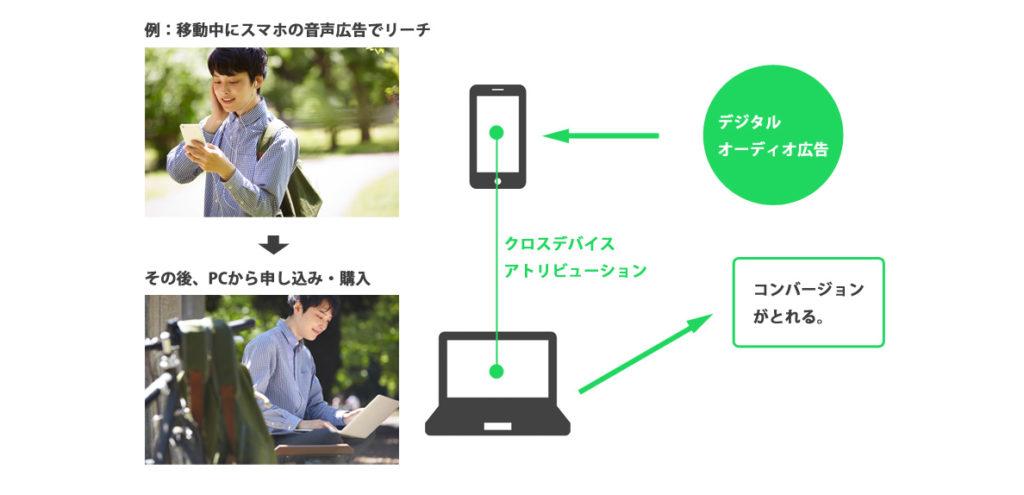 SPOTIFY広告クロスデバイスアトリビューション