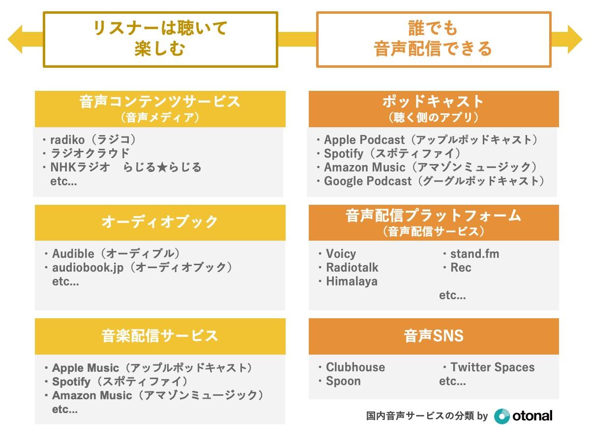 日本国内の音声サービス(音声メディア・音声コンテンツ)の種類と分類