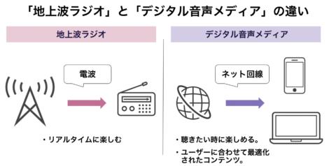 デジタル音声メディアとは(地上波ラジオとデジタル音声メディアの違い)