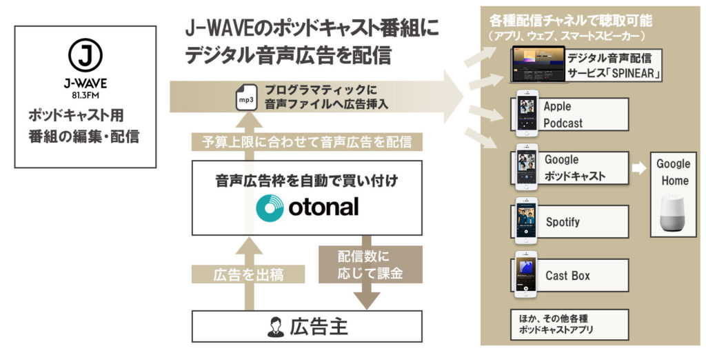 オトナルとJ-WAVE、ポッドキャスト番組でのデジタル音声広告の販売を開始。 広告予算に合わせプログラマティックにオーディオアドの広告配信が可能に。