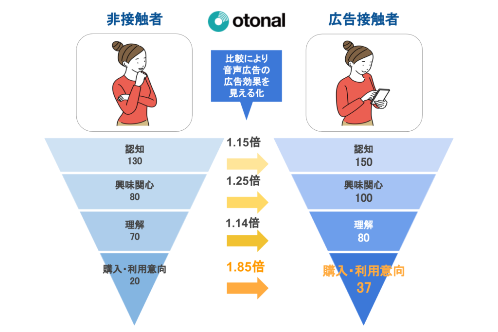 『Spotify』『radiko』『朝日新聞アルキキ』で広告効果を見える化するブランドリフト調査プランを開始