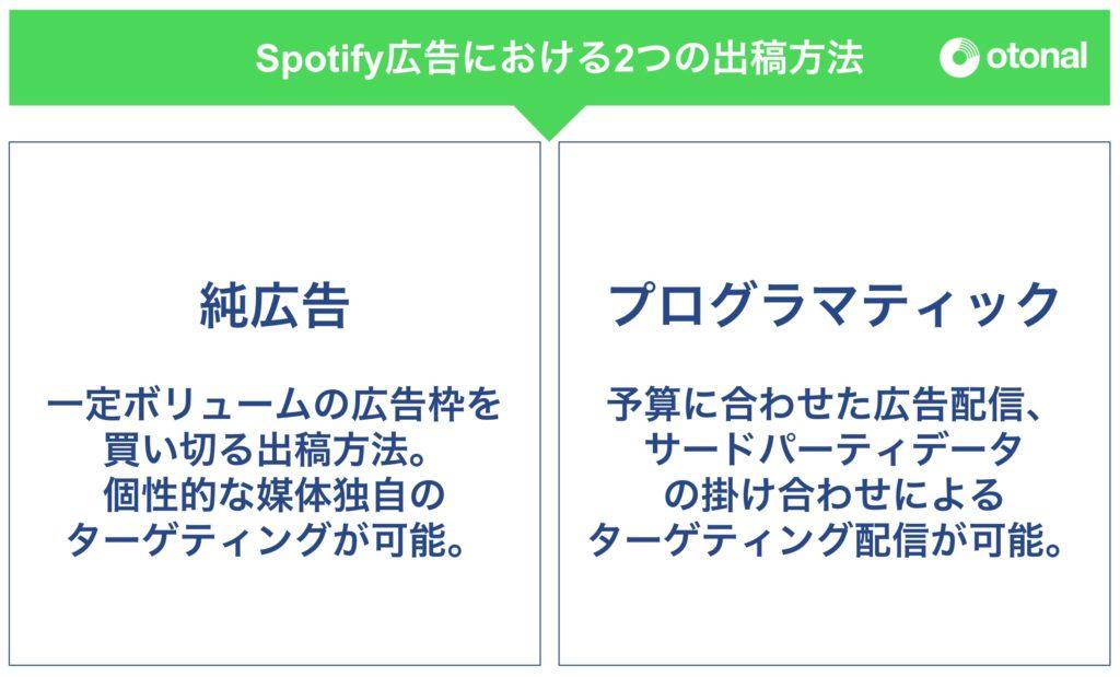 【初心者にもわかりやすい】Spotify(スポティファイ)広告の解説2つの広告出稿方法