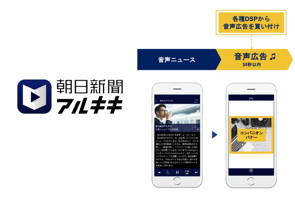 音声ニュースアプリ『朝日新聞アルキキ』、音声広告枠のプログラマティック販売を開始