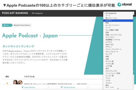 Apple Podcastsの100以上のカテゴリーごとに順位表示が可能