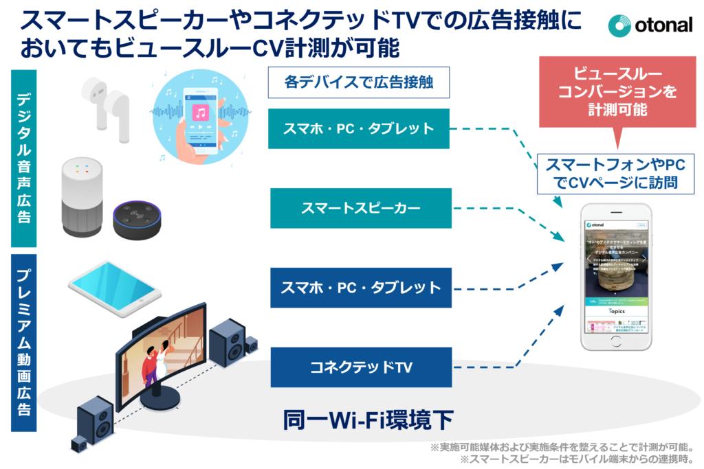 スマートスピーカーやコネクテッドTVでの広告接触においてもビュースルーCV計測が可能