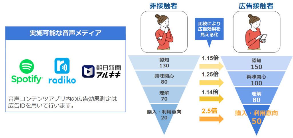 デジタル音声広告におけるブランドリフト