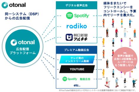 デジタル音声×プレミアム動画 OTT広告配信