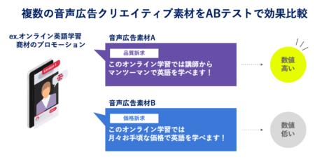 オトナルとPodsights戦略的提携