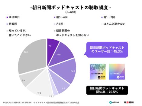 PODCASTREPORT IN JAPAN ポッドキャスト国内利用実態調査2020