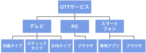 OTTサービス