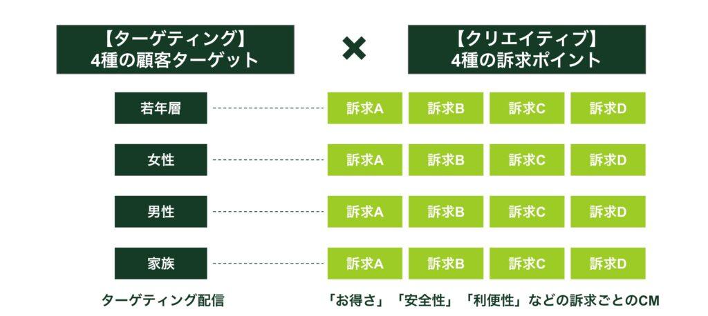 【三井住友カード様】デジタル音声広告活用事例(ターゲティングとクリエイティブ)