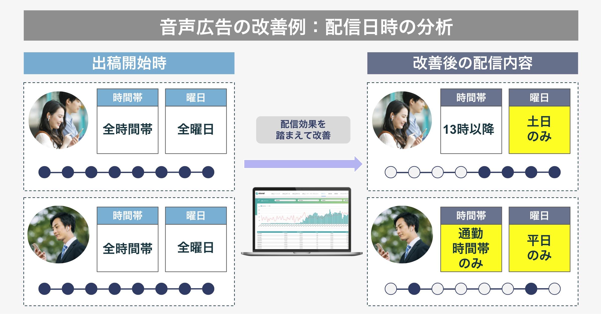 分析可能な情報パターンの例