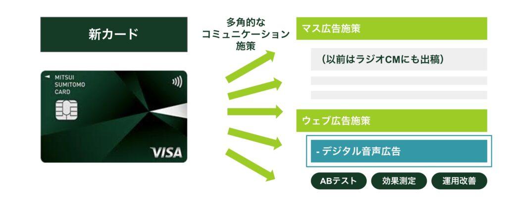 【三井住友カード様】デジタル音声広告活用事例(効果測定)